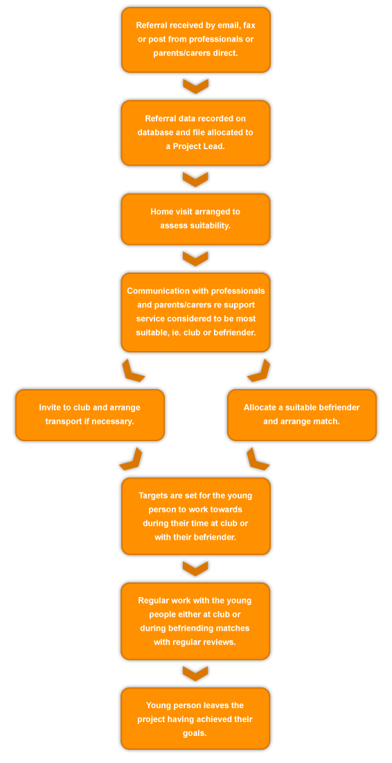 referral_process